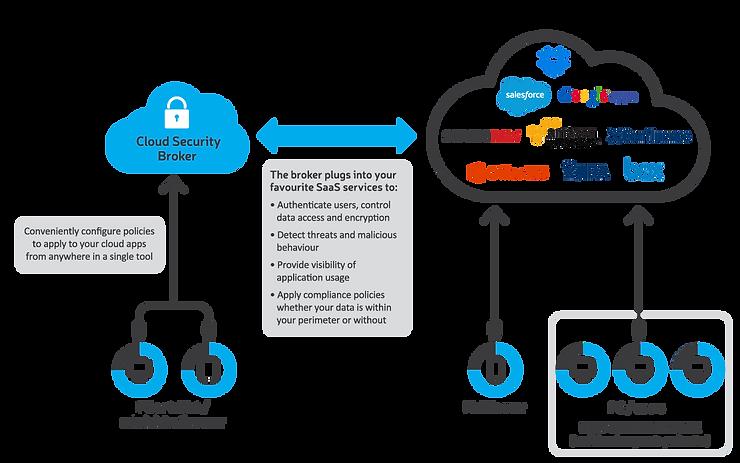Secure Cloud Broker