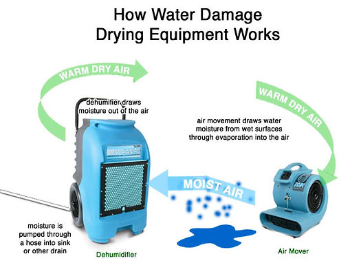 water-damage-restoration-process.jpg