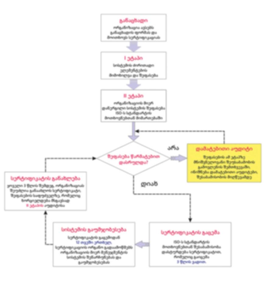 ISO სერტიფიკატის მიღების პროცედურა