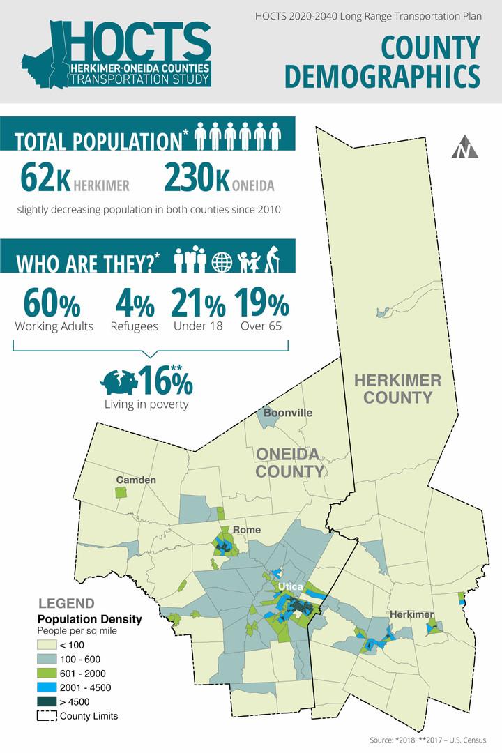 Herkimer-Oneida County Transportation Study Outreach