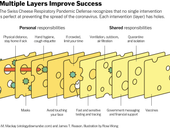 Public health mitigation strategies and the swiss cheese model of pandemic defense