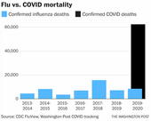 """No, the flu is not """"worse"""" than COVID-19"""