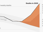 USA over 3M deaths in 2020; COVID-19 is still not a hoax