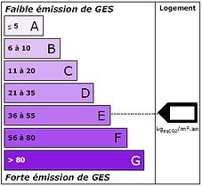 DPE etiquette climat