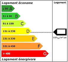 DPE etiquette énergie