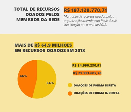 Panorama da resposta das organizações membro da RFJS no contexto da pandemia