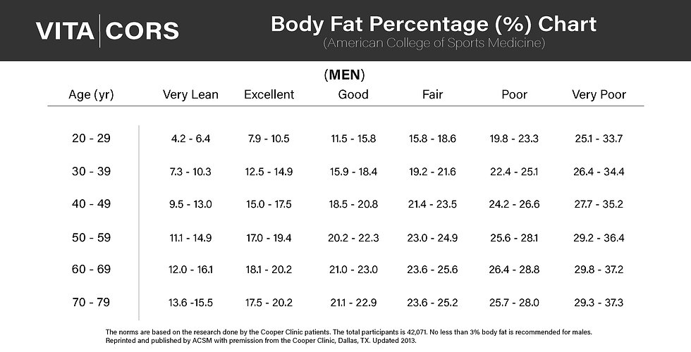 body fat percentage chart for men acsm