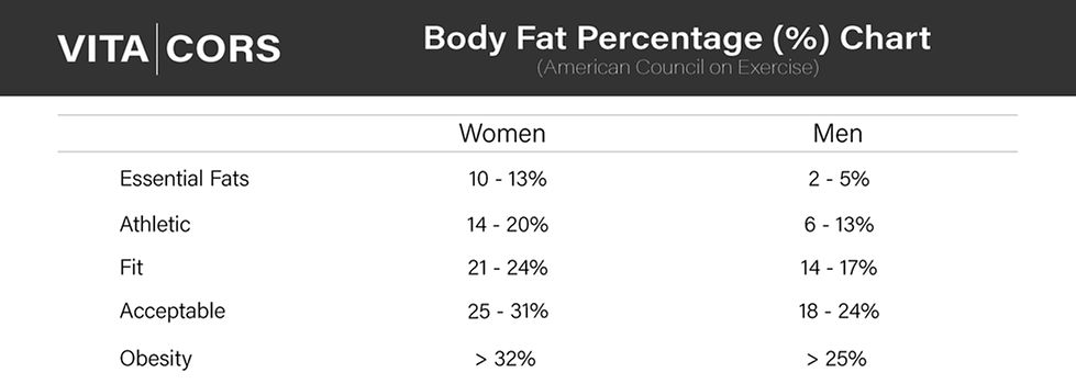 body fat percentage chart and graph for men and women
