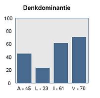 denkdominantie1.png
