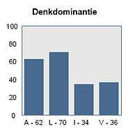 denkdominantie2.png