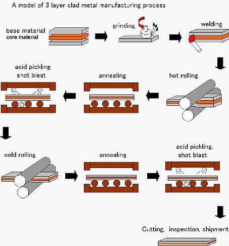 processo clad metal