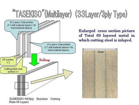 Multilayer Takefu Steel Fukui