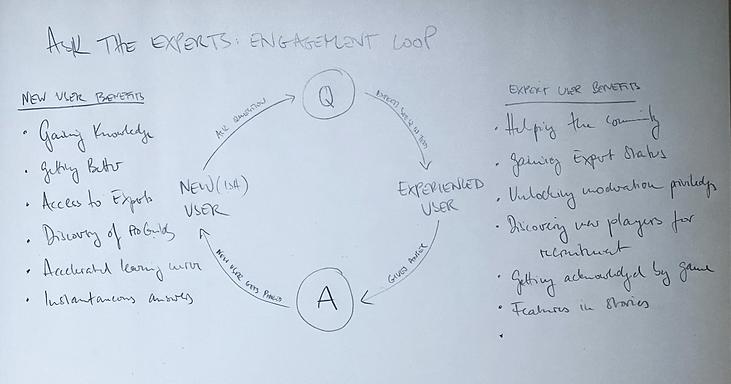 N3TWORK_Questions_EngagmentLoop.png