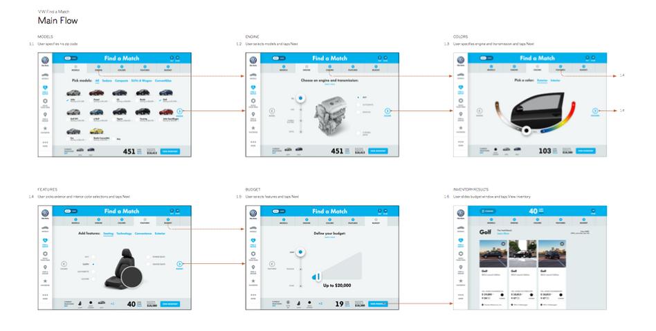 VW – Flow Diagram