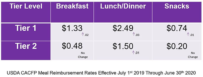 2019-2020 FDCH Meal Reimb Rates.JPG