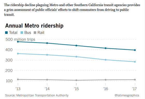 Ridership on Metro fell to the lowest level in more than a decade last year