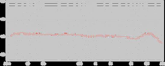Lauten Audio Clarion Omnidirectional Chart