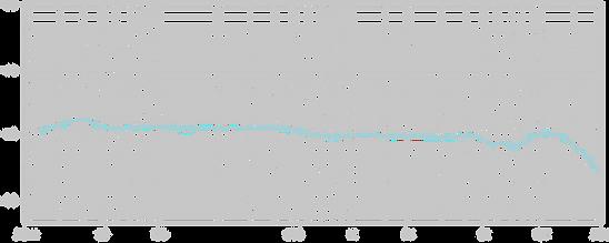 Lauten Audio Clarion Cardioid Chart