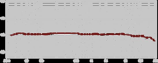 Lauten Audio Clarion Figure-8 Chart
