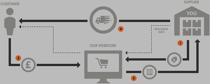 Dropshipping flow image. This ishow dropshippers operate. In my respects a dropshipper is just a commission only sales agent or retailer for your products.