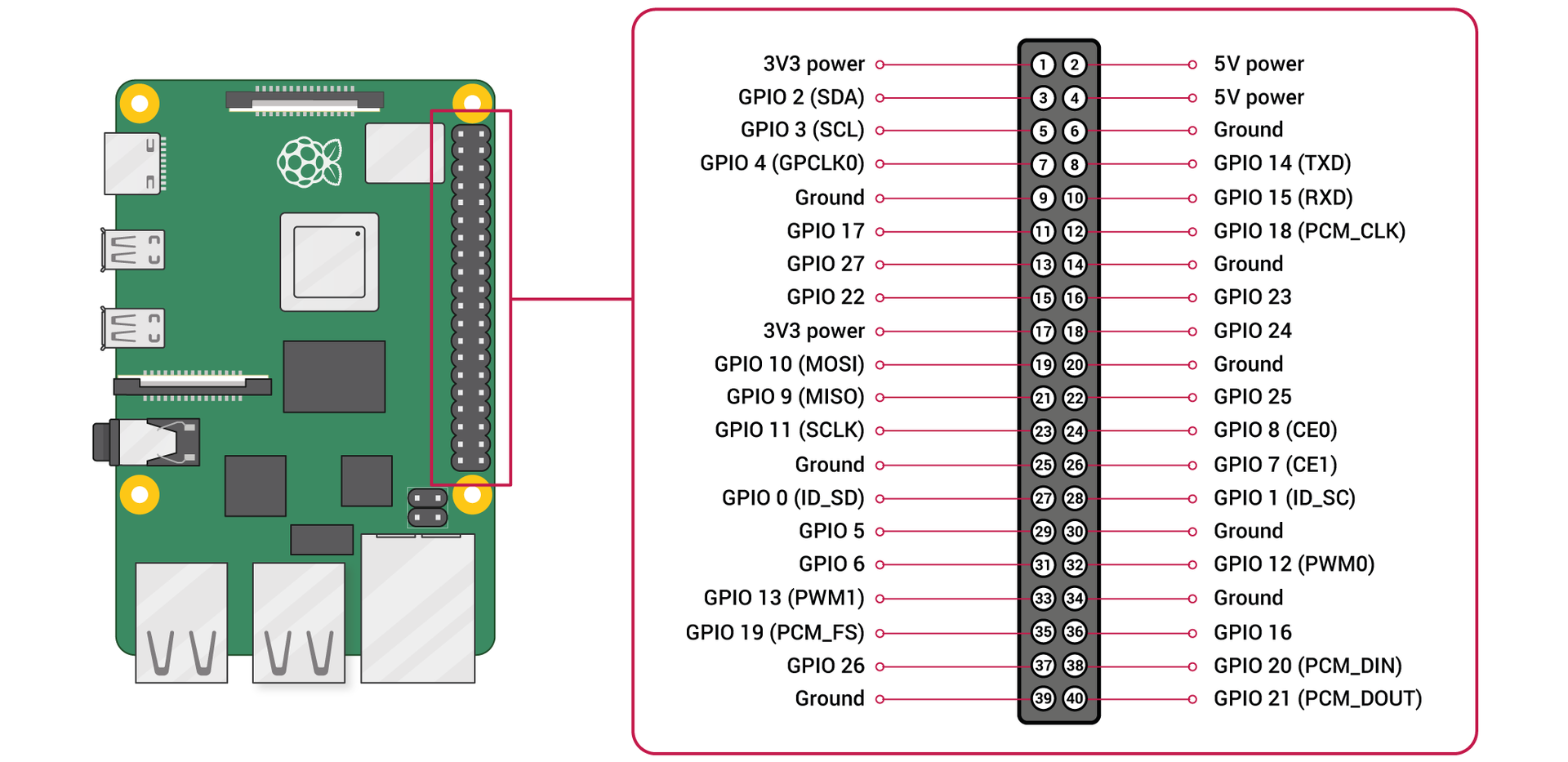 Raspberry Pi GPIO-Pinout-Diagram