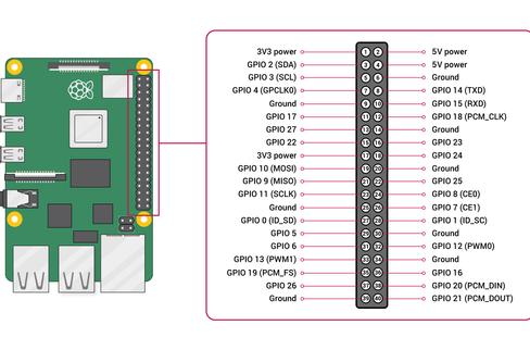 Raspberry Pi GPIO-Pinout-Diagram