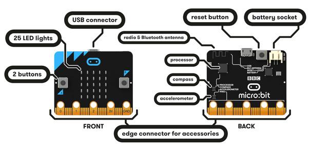 microbit-hardware-access.jpg