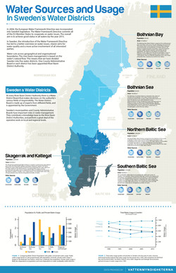 Sweden's Water Sources and Usage