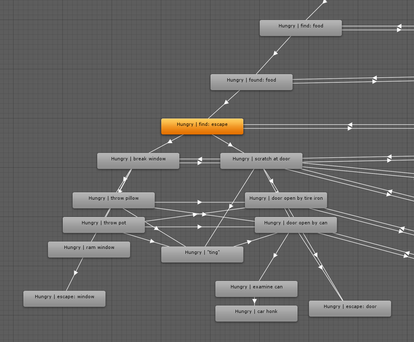 Using the Unity Animator as a twine-like choice manager