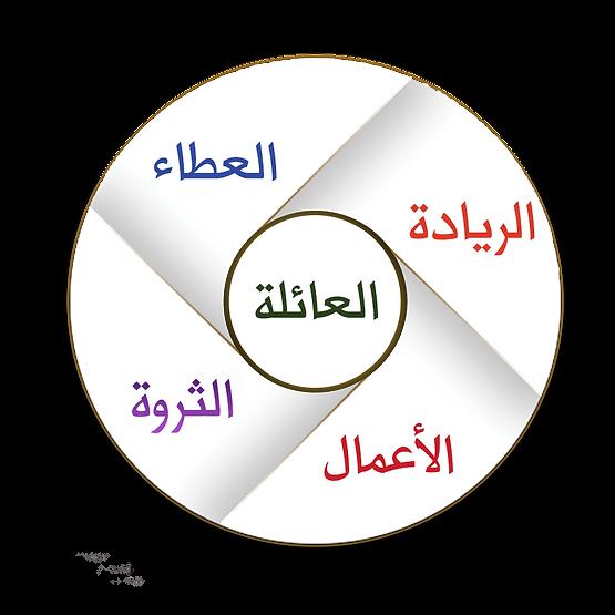 عمل عائلي أعمال عائلية شركة عائلية عوائل القابضة مساعدة استشارات حوكمة تعاقب دكتور سامي الوهيبي الدمام المملكة العربية السعودية الريادة الثروة العطاء