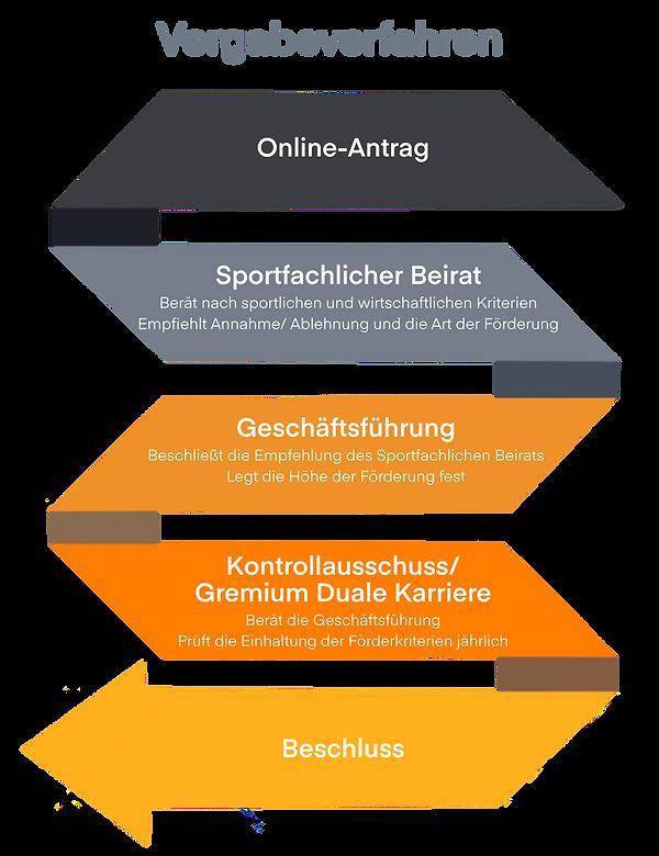 Grafik_Vergabeverfahren.png