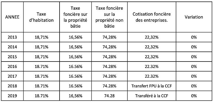Imposition à Castelnau d'Estrétefonds