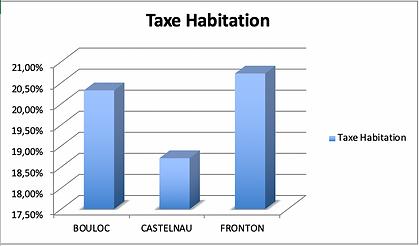 Taxe d'habitation Castelnau d'Estétefonds