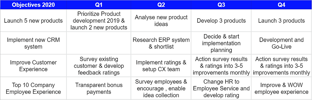 Make a rough year quarter by quarter planning to give OKRs a more strategic framework and acknowledge that not everything can be done in 3 months