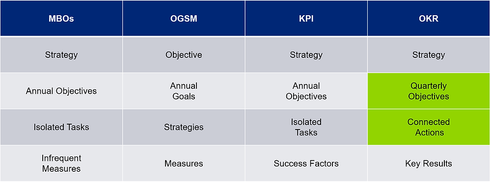 We compare Goalsetting techniques like MBO, OGSM, OKR and KPI