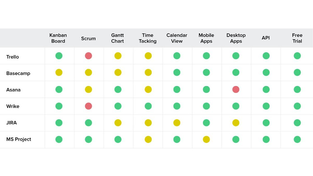 Project Management Tools Agile