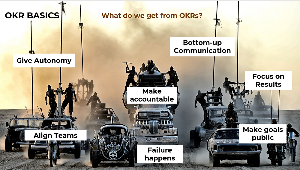 What are the basics of OKRs?