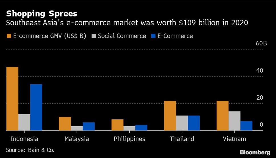 the share of E-commerce & Social Commerce in South-East Asian countries