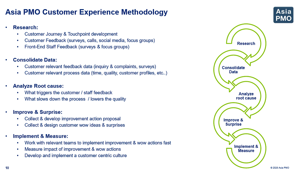 Customer Experience Methodology