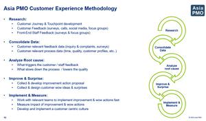 Customer Experience Methodology