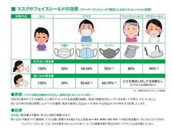 コロナウィルス感染対策ルール