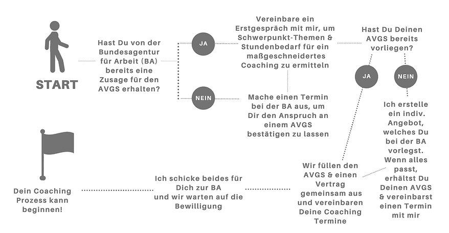 AVGS Prozess Flowchart EN.jpg
