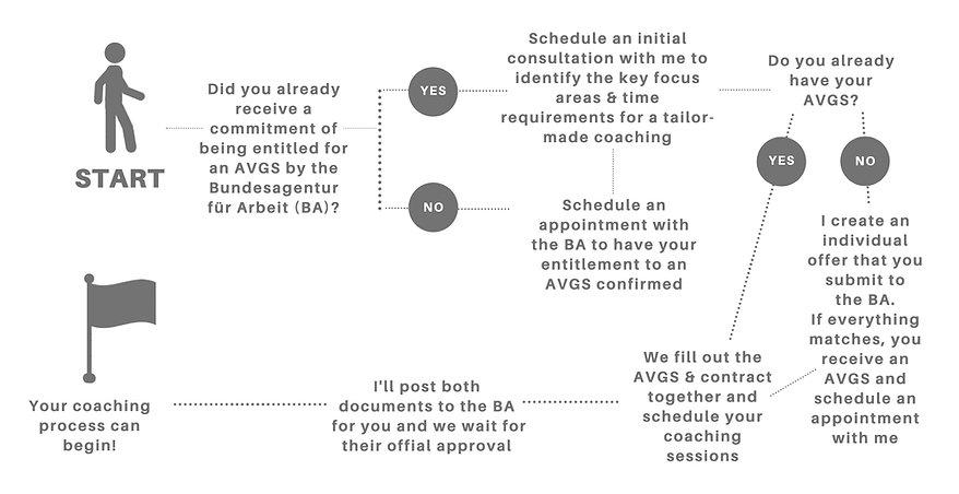 Prozess AVGS Flowchart.jpg