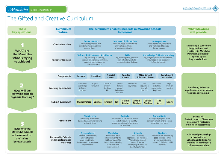 Mawhiba curriculum big picture