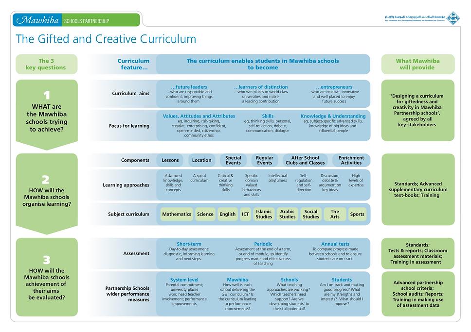 Mawhiba curriculum big picture