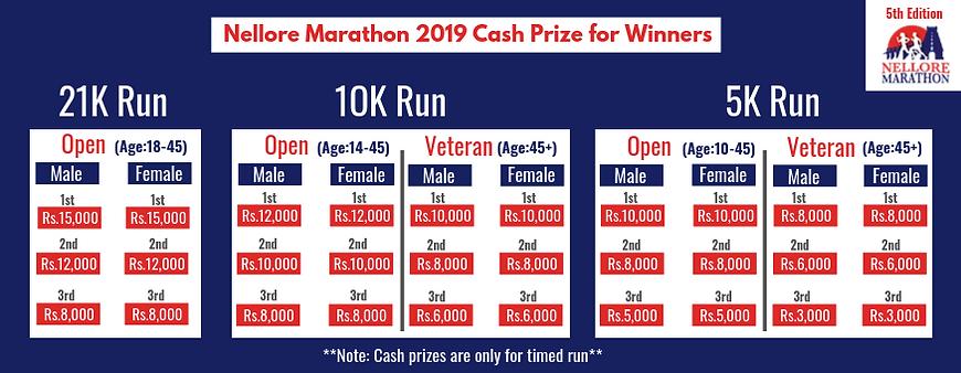 Nellore marathon 2019 cash prize.png