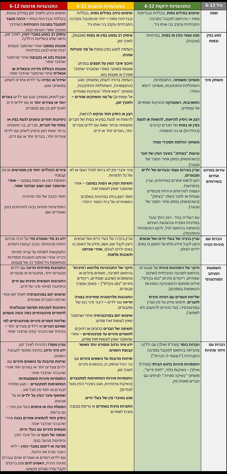 רמזור 6-12 התנהגויות ירוקות צהובות ואדומ