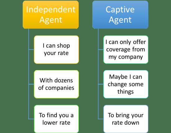 Independent Agent Vs. Captive Agent