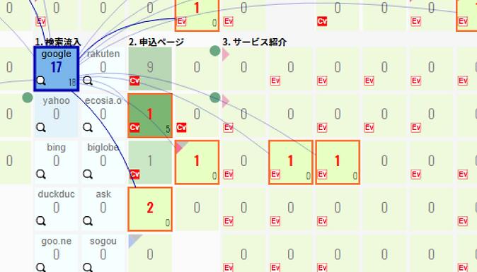 検索流入セグメント分析
