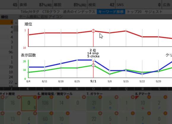 キーワード順位推移グラフ